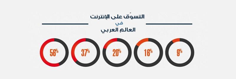 انفوجرافيك – التسوّق الإلكتروني في العالم العربي