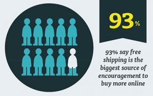 بالشحن المجاني تزداد حجم المبيعات الخاص بك