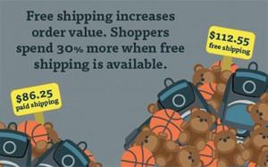 الشحن المجاني يزيد من كمية الطلبيات