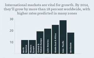 الشحن المجاني يجعل شركتك أكثر تنافسية في السوق العالمية
